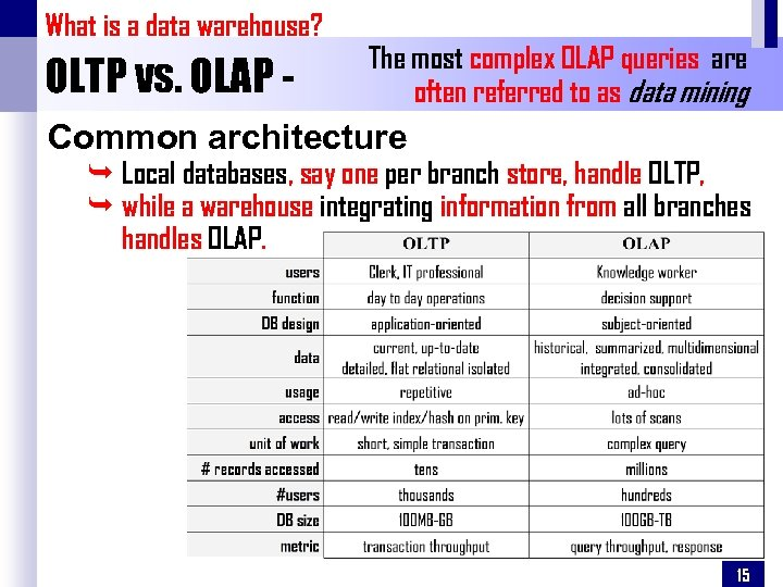 What is a data warehouse? OLTP vs. OLAP - The most complex OLAP queries