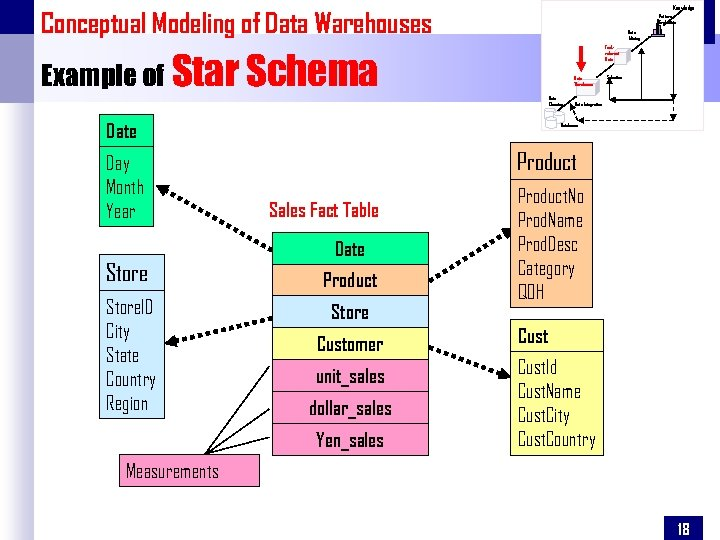 Knowledge Conceptual Modeling of Data Warehouses Pattern Evaluation Data Mining Taskrelevant Data Example of