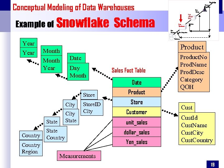 Knowledge Conceptual Modeling of Data Warehouses Example of Snowflake Schema Date Day Month Store