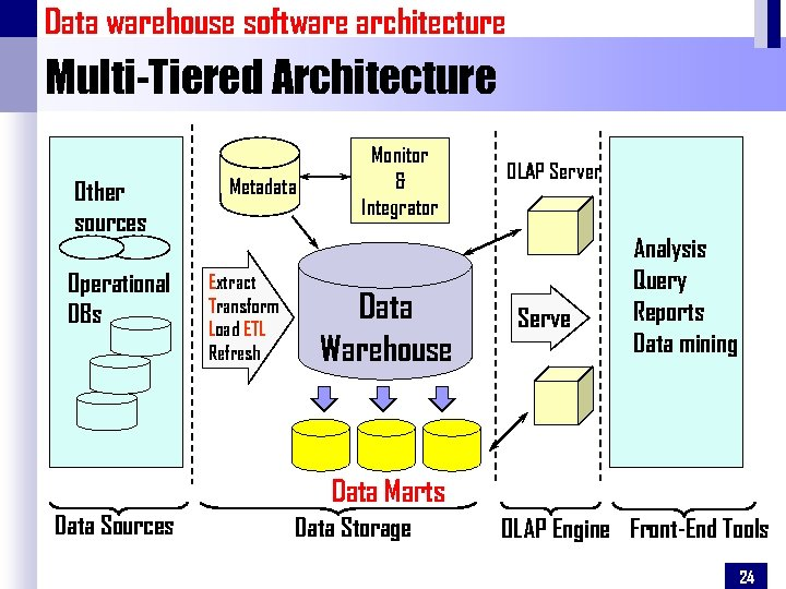 Data warehouse software architecture Multi-Tiered Architecture Other sources Operational DBs Metadata Extract Transform Load