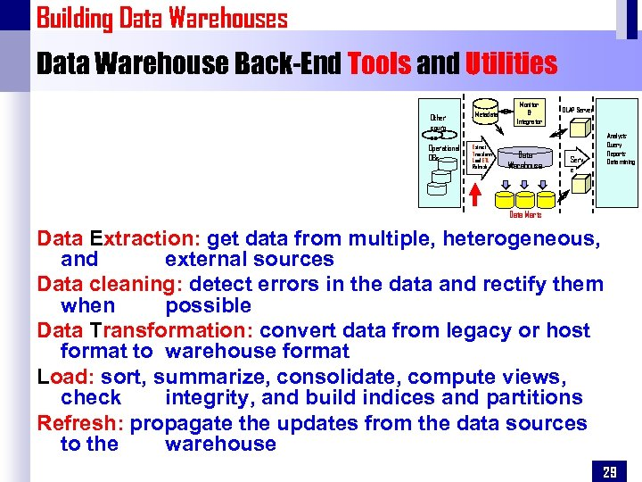 Building Data Warehouses Data Warehouse Back-End Tools and Utilities Other sourc es Operational DBs