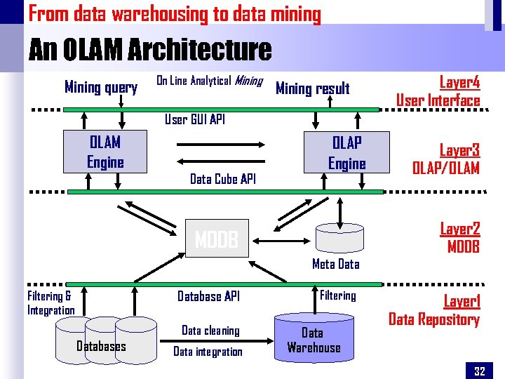 From data warehousing to data mining An OLAM Architecture Mining query On Line Analytical