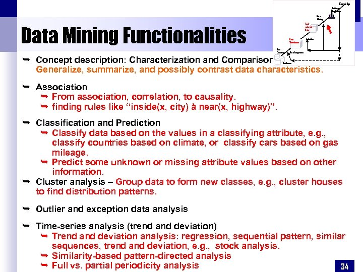 Knowledge Pattern Evaluation Data Mining Taskrelevant Data Mining Functionalities Data Warehouse Data Cleaning Selection