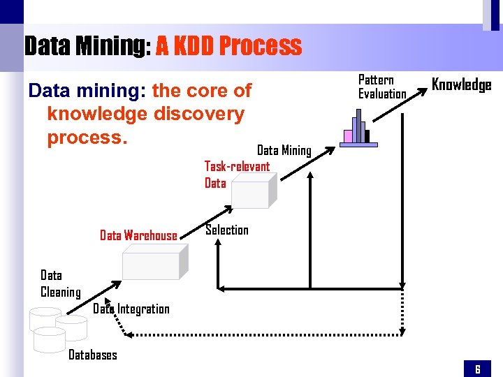 Data Mining: A KDD Process Data mining: the core of knowledge discovery process. Pattern