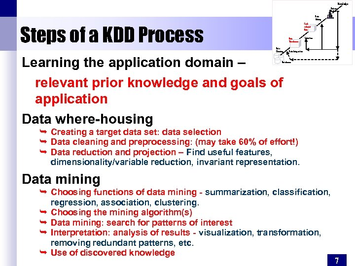 Knowledge Pattern Evaluation Data Mining Taskrelevant Data Steps of a KDD Process Data Warehouse