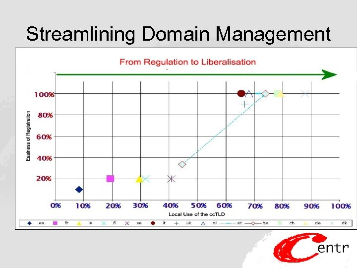 Streamlining Domain Management