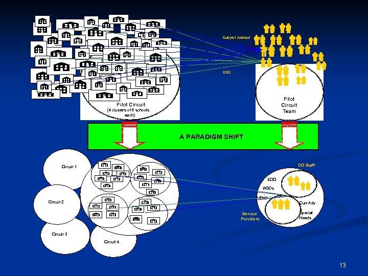 Subject Advisor EDO Pilot Circuit Team Pilot Circuit (4 clusters of 6 schools each)
