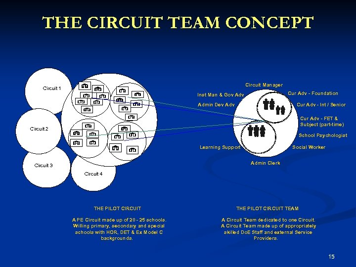 THE CIRCUIT TEAM CONCEPT Circuit Manager Circuit 1 Cur Adv - Foundation Inst Man