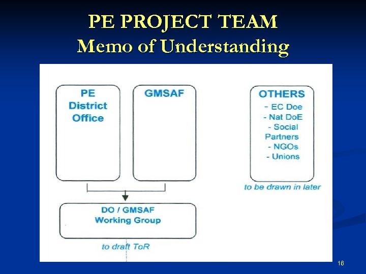 PE PROJECT TEAM Memo of Understanding 16