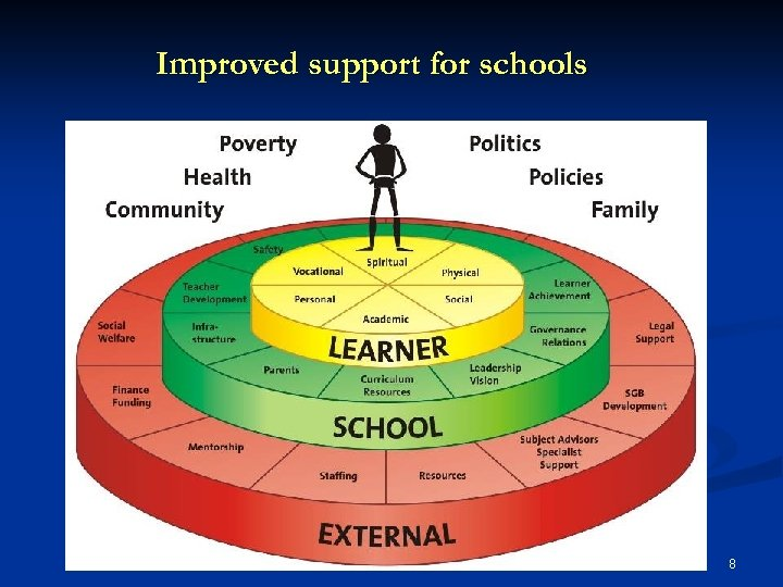 Improved support for schools 8