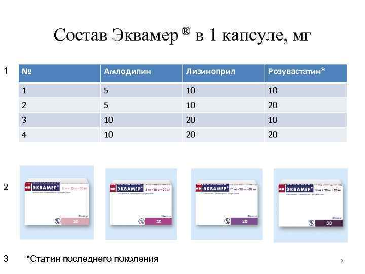 Состав Эквамер ® в 1 капсуле, мг 1 № Амлодипин Лизиноприл Розувастатин* 1 5