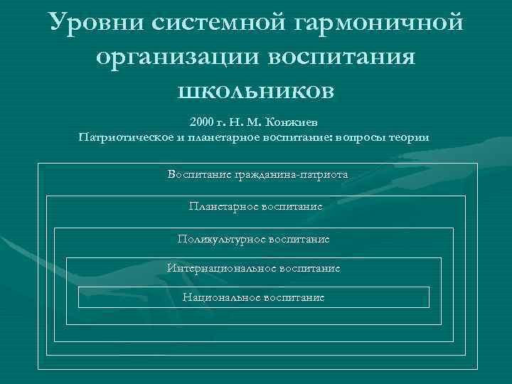 Уровни системной гармоничной организации воспитания школьников 2000 г. Н. М. Конжиев Патриотическое и планетарное