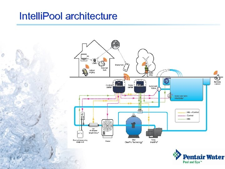 Intelli. Pool architecture