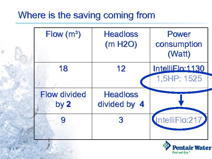 Where is the saving coming from Flow (m³) Headloss (m H 2 O) Power