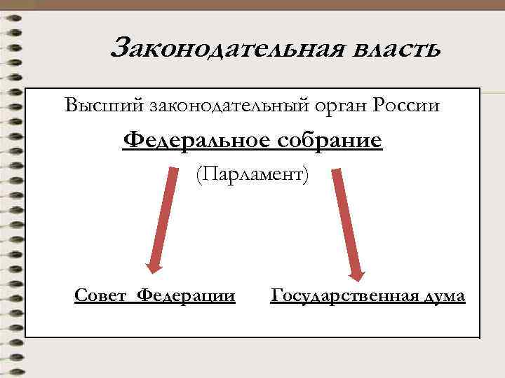 Законодательная власть Высший законодательный орган России Федеральное собрание (Парламент) Совет Федерации Государственная дума