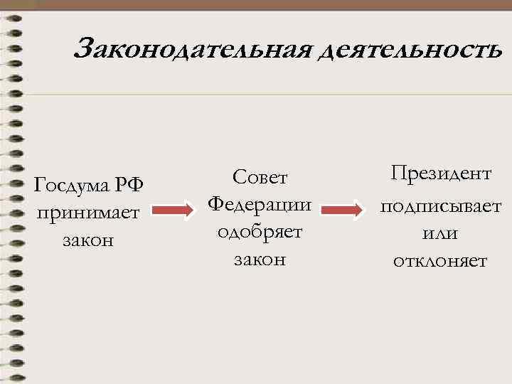 Законодательная деятельность Госдума РФ принимает закон Совет Федерации одобряет закон Президент подписывает или отклоняет