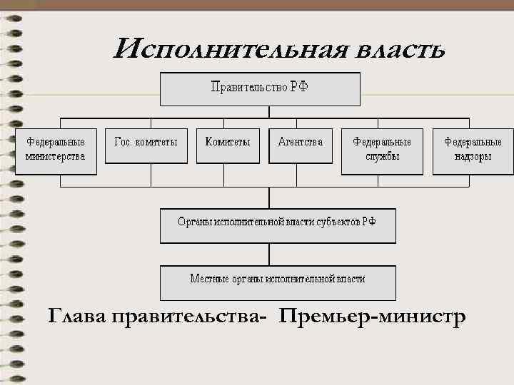 Исполнительная власть Глава правительства- Премьер-министр