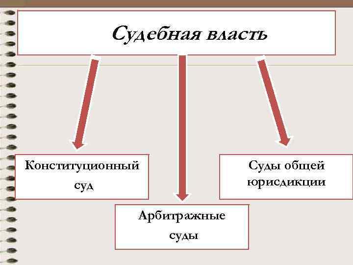 Судебная власть Конституционный суд Арбитражные суды Суды общей юрисдикции