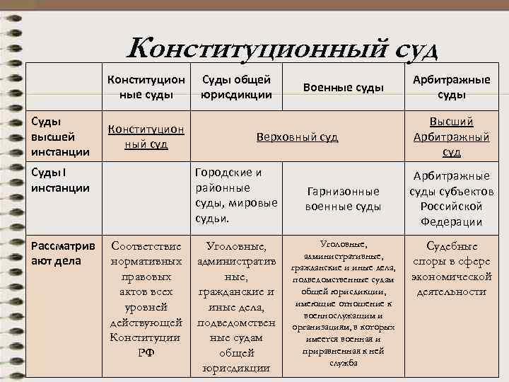 Конституционный суд Конституцион ные суды Суды высшей инстанции Конституцион ный суд Суды I инстанции