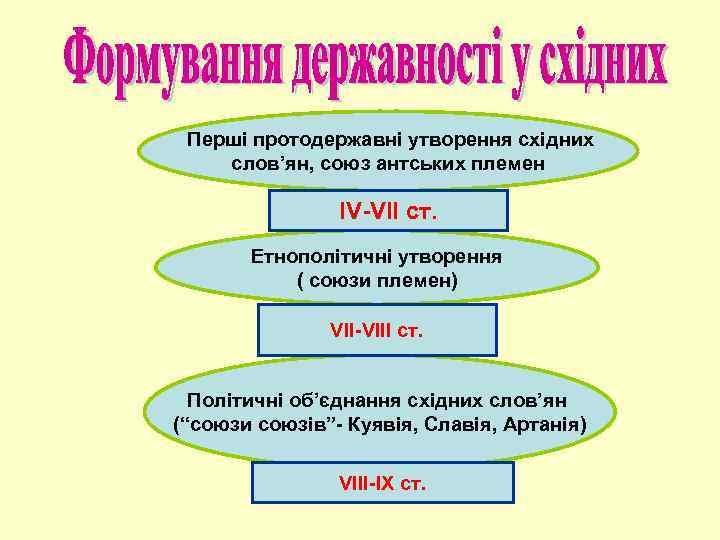 Перші протодержавні утворення східних слов'ян, союз антських племен ІV-VІІ ст. Етнополітичні утворення ( союзи