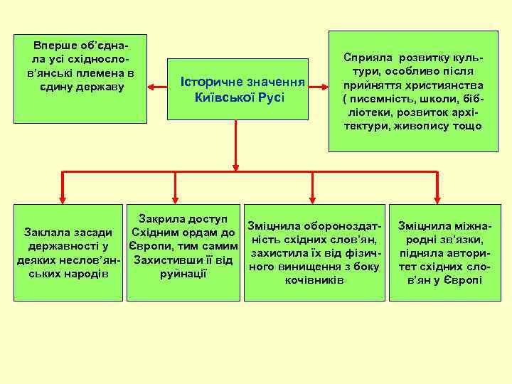 Вперше об'єднала усі східнослов'янські племена в єдину державу Історичне значення Київської Русі Сприяла розвитку