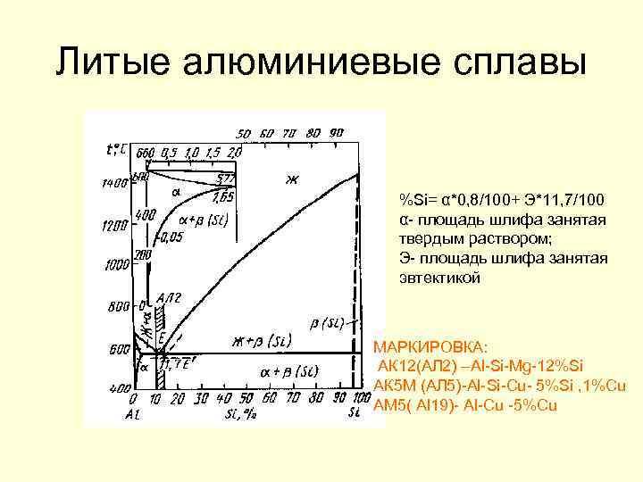 Литые алюминиевые сплавы %Si= α*0, 8/100+ Э*11, 7/100 α- площадь шлифа занятая твердым раствором;