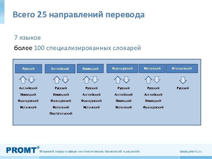 Всего 25 направлений перевода 7 языков более 100 специализированных словарей Испанский Итальянский Русский Английский