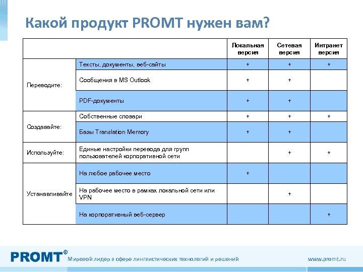 Какой продукт PROMT нужен вам? Локальная версия + + + Сообщения в MS Outlook