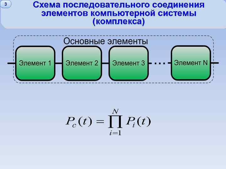 3 Схема последовательного соединения элементов компьютерной системы (комплекса)