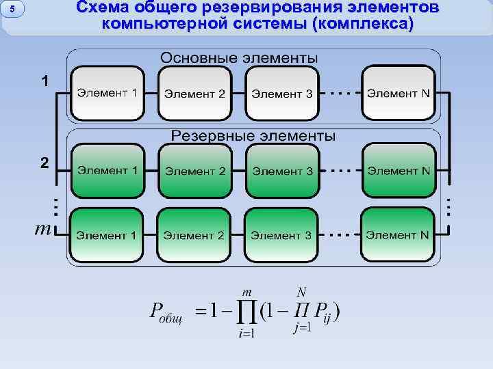 5 Схема общего резервирования элементов компьютерной системы (комплекса)