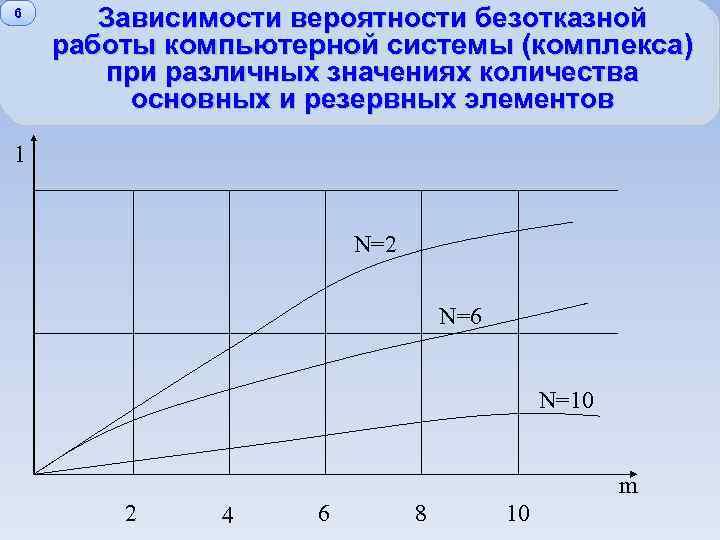 6 Зависимости вероятности безотказной работы компьютерной системы (комплекса) при различных значениях количества основных и