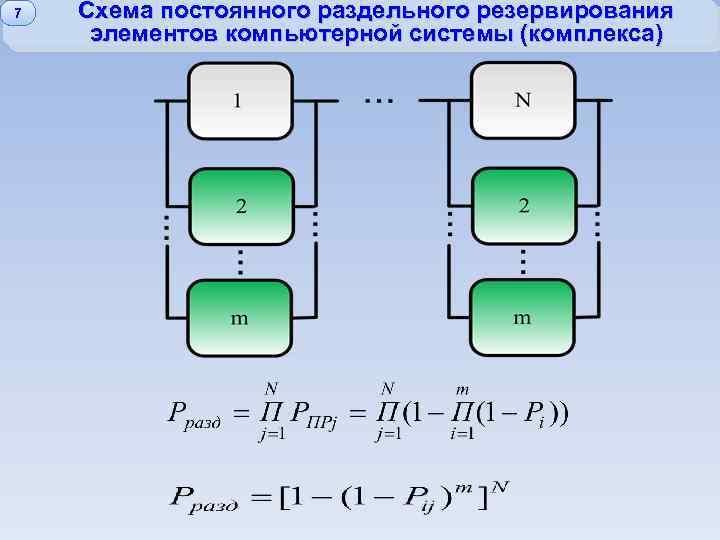 7 Схема постоянного раздельного резервирования элементов компьютерной системы (комплекса)