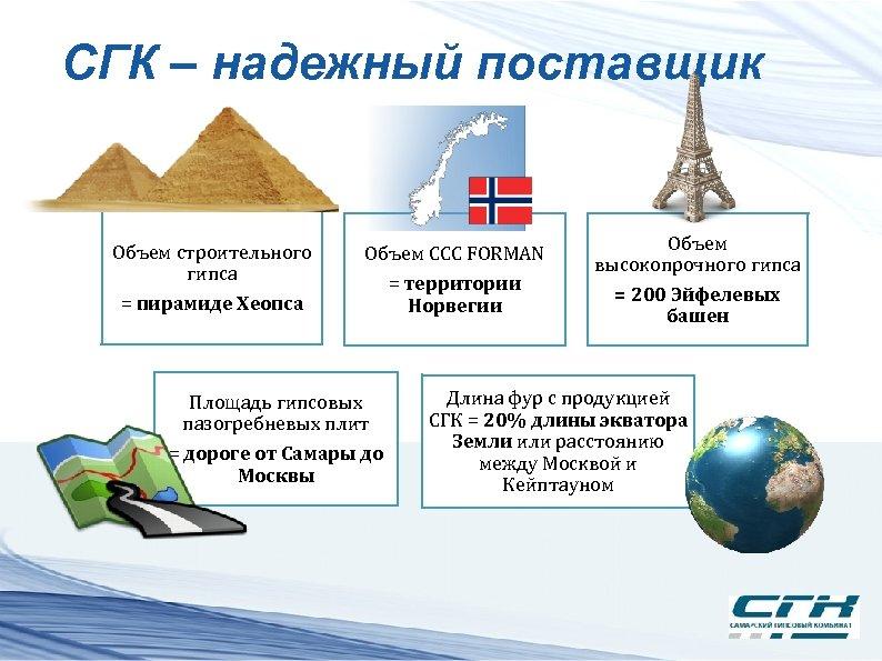 СГК – надежный поставщик Объем строительного гипса = пирамиде Хеопса Объем ССС FORMAN Площадь