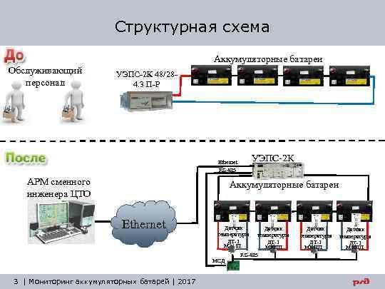 Структурная схема Аккумуляторные батареи Обслуживающий персонал УЭПС-2 К 48/284. 3 П-Р УЭПС-2 К Ethernet