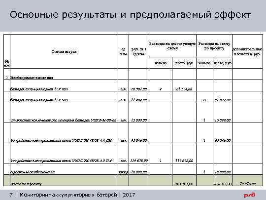 Основные результаты и предполагаемый эффект Статья затрат ед руб. за 1 . изм. ед.