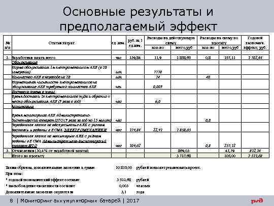 Основные результаты и предполагаемый эффект руб. за 1 № Статья затрат ед. изм. п/п
