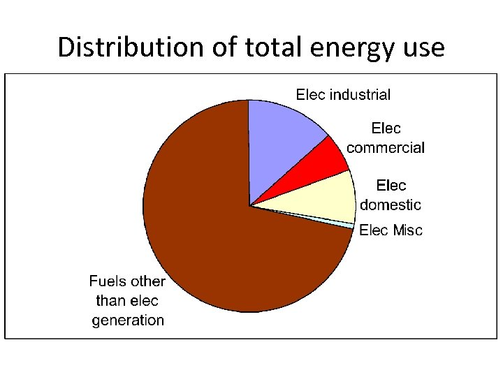 Distribution of total energy use