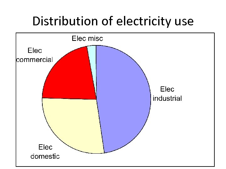 Distribution of electricity use