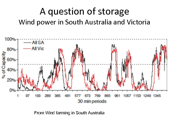 A question of storage Wind power in South Australia and Victoria From Wind farming