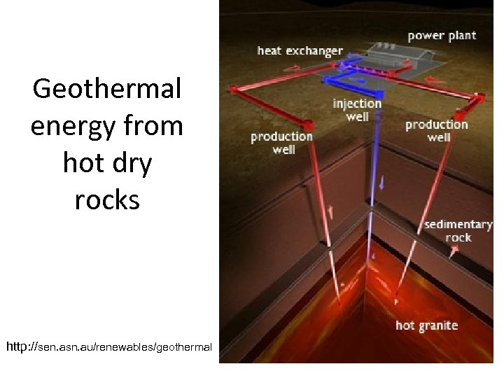Geothermal energy from hot dry rocks http: //sen. asn. au/renewables/geothermal
