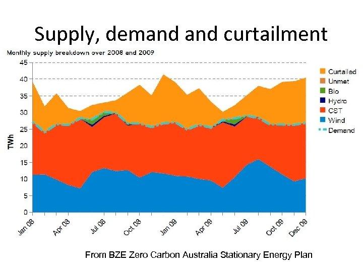 Supply, demand curtailment From BZE Zero Carbon Australia Stationary Energy Plan