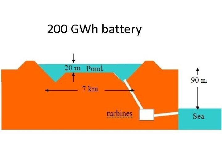 200 GWh battery