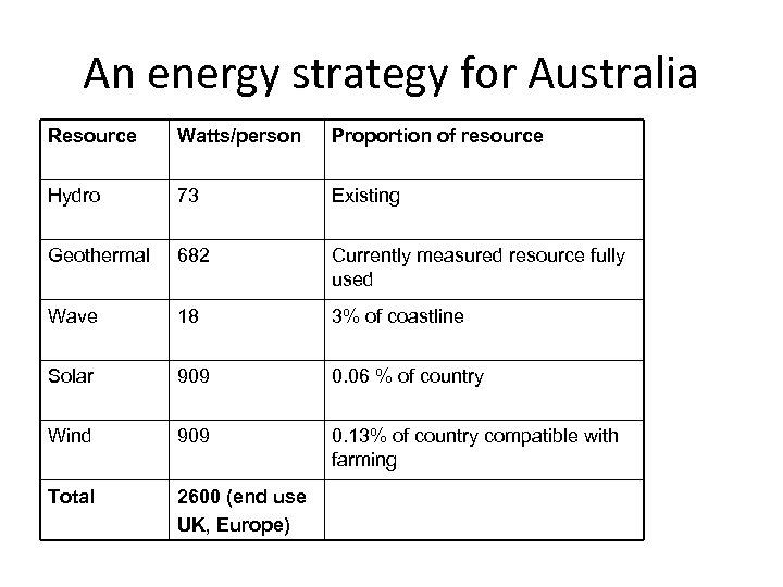 An energy strategy for Australia Resource Watts/person Proportion of resource Hydro 73 Existing Geothermal