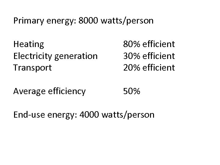 Primary energy: 8000 watts/person Heating Electricity generation Transport 80% efficient 30% efficient 20% efficient