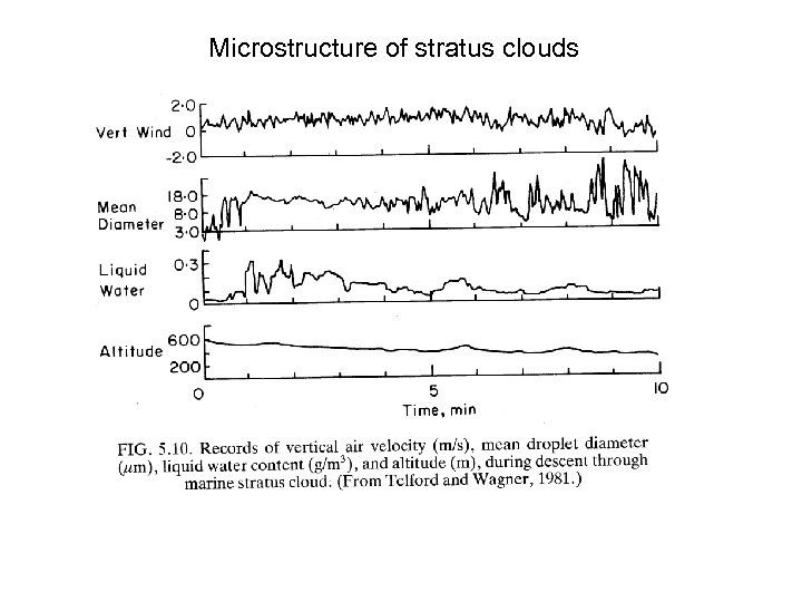 Microstructure of stratus clouds