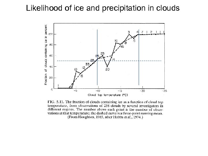 Likelihood of ice and precipitation in clouds