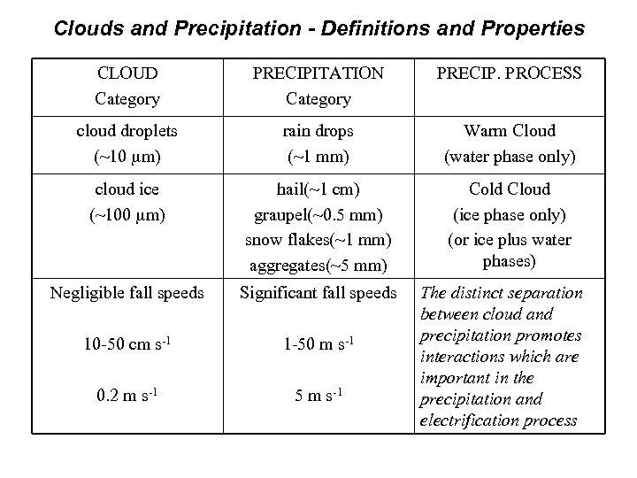 Clouds and Precipitation - Definitions and Properties CLOUD Category PRECIPITATION Category PRECIP. PROCESS cloud