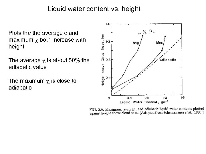 Liquid water content vs. height Plots the average c and maximum both increase with