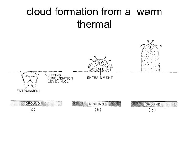 cloud formation from a warm thermal