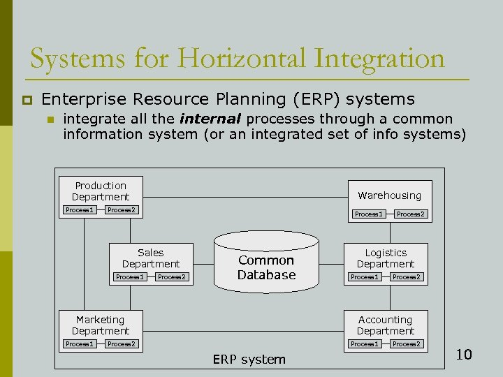 Systems for Horizontal Integration p Enterprise Resource Planning (ERP) systems n integrate all the
